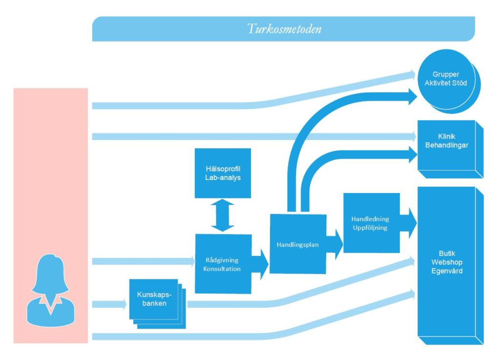turkosmetoden flow